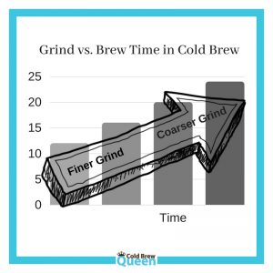 Graph of grind of coffee in relation to brew time in cold brew coffee
