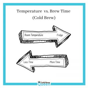 Arrows showing relationship of temperature vs. brew time when making cold brew coffee
