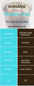 Trader Joes Cold Brew vs. Kohana in the Cold Brew Challenge