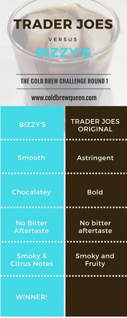 Tasting Cold Brew Concentrates-Trader Joe Original vs. Bizzy