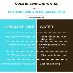 cold brewing in cream vs. water comparison chart