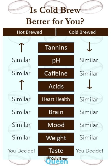 table comparing the benefits of hot and cold brewed coffee